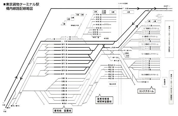 東京貨物ターミナル駅 配線略図 (鉄道ダイヤ情報 2019年7月号)
